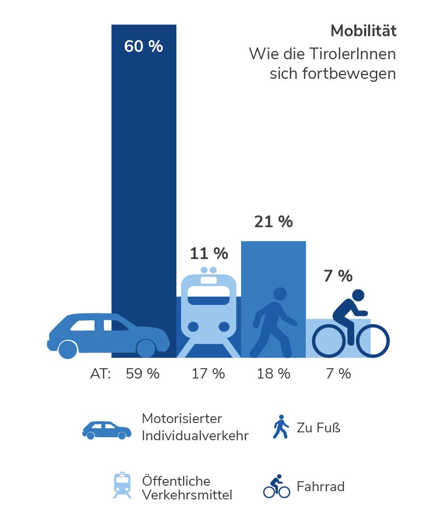 Mobilität in Tirol