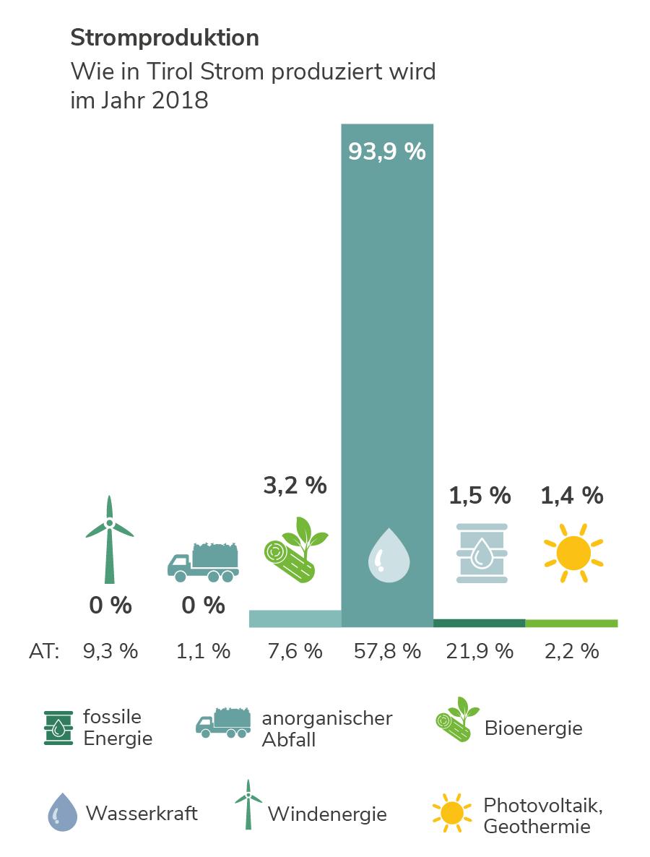Stromproduktion in Tirol