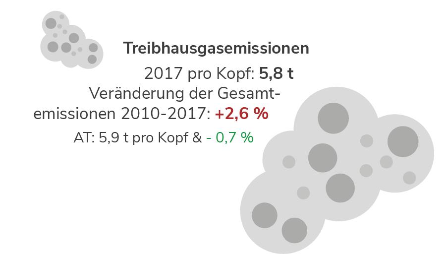 Treibhausgasemissionen in Tirol