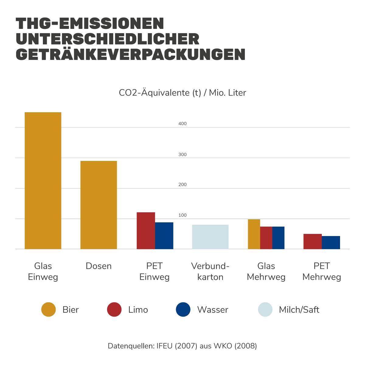 Treibhausgasemissionen unterschiedlicher Getränkeverpackungen