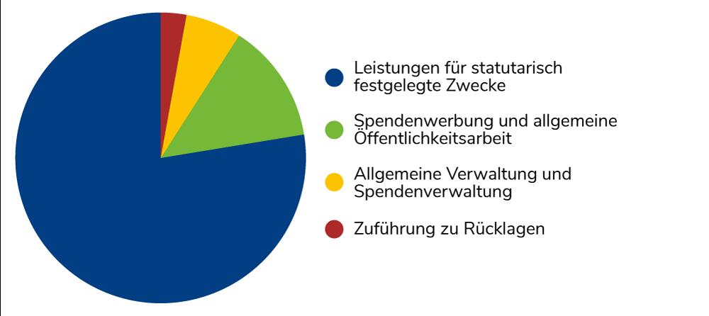 Finanzreport 2019 UFI Mittelherkunft