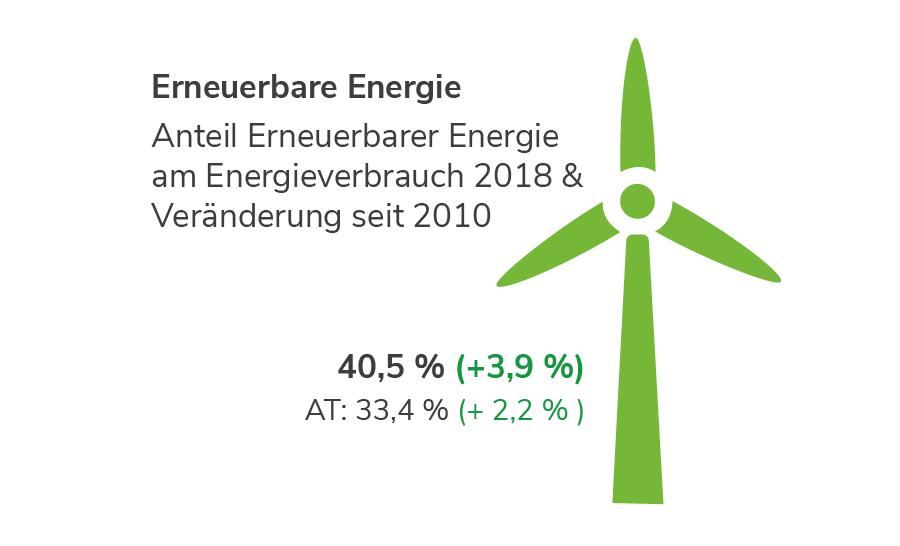 Erneuerbare Energie in Vorarlberg
