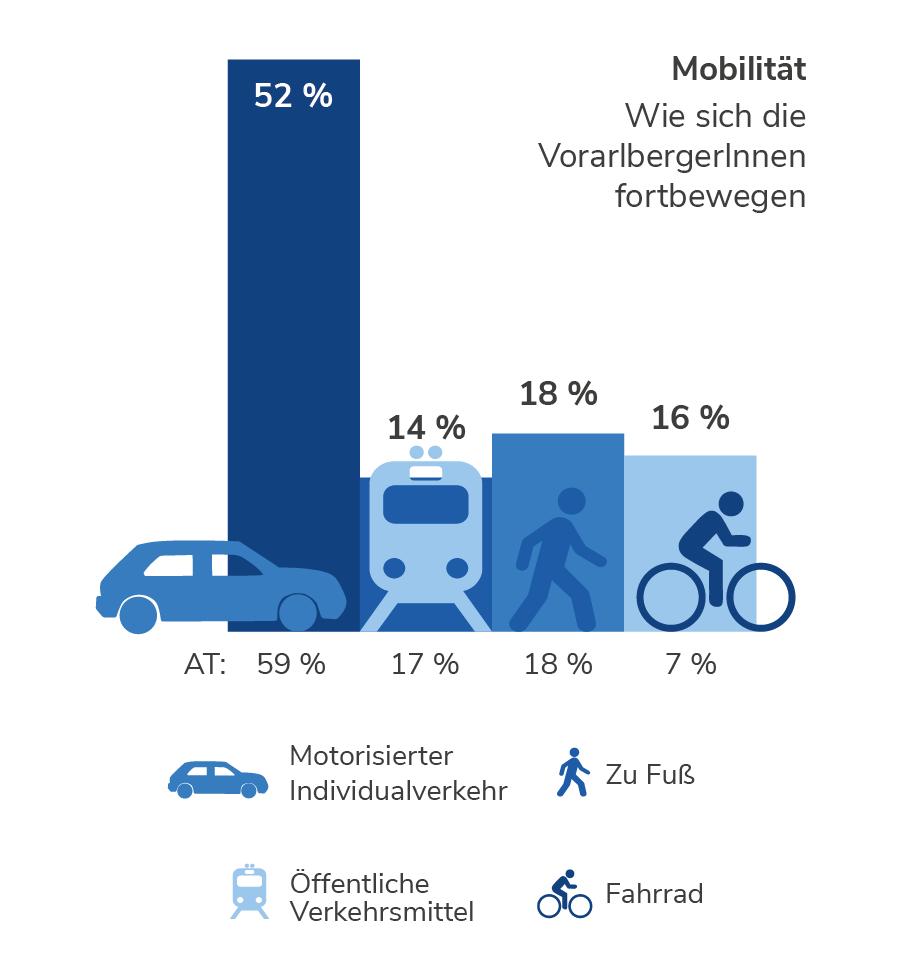 Mobilität in Vorarlberg