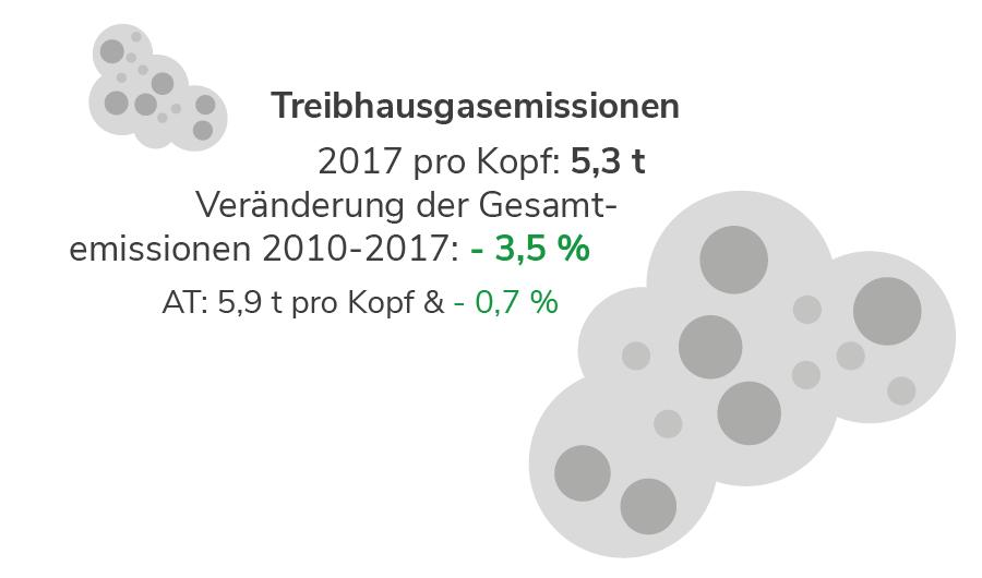 Treibhausgasemissionen in Vorarlberg