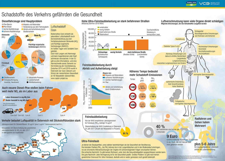 Grafik: Schadstoffe des Verkehrs gefährde die Gesundheit
