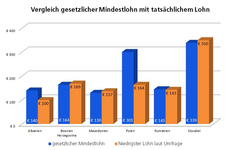 Vergleich gesetz. Mindestlohn und niedrigster tatsächlicher Lohn