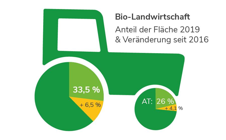 Bio-Landwirtschaft in Wien