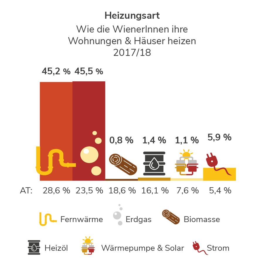 Heizungsart in Vorarlberg