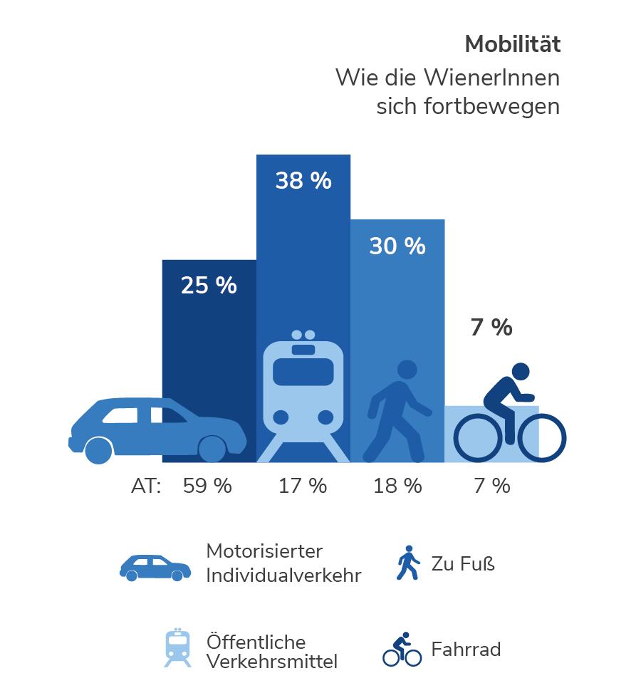 Mobilität in Wien