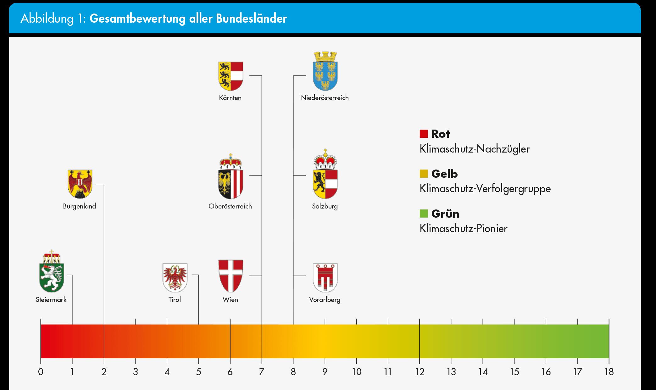 Grafik: Wohnbaucheck 2018 - Bundesländer Vergleich