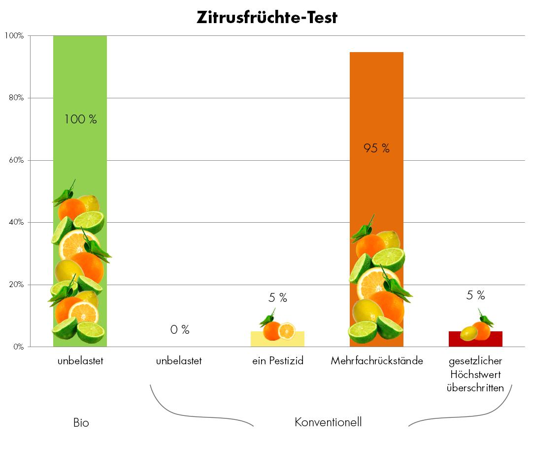 Grafik: Zitrusfrüchte Test