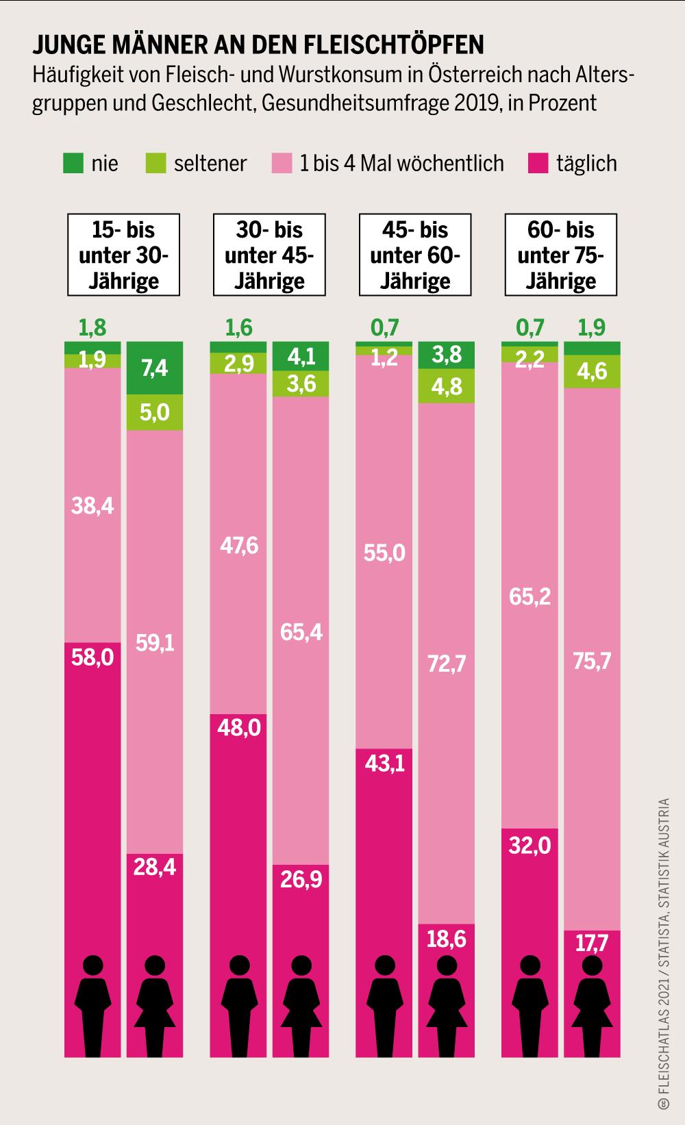 Infografik aus dem Fleischatlas 2021
