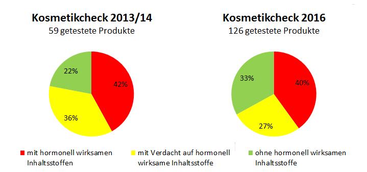 Grafik: Vergleich 2013 - 2016 Anteil an Aftershaves mit hormonelle wirksamen Inhaltsstoffen