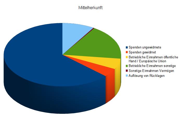 Grafik Mittelherkunft 2013