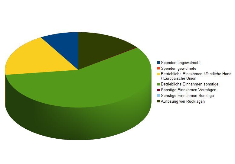 Grafik Mittelherkunft UFI 2013
