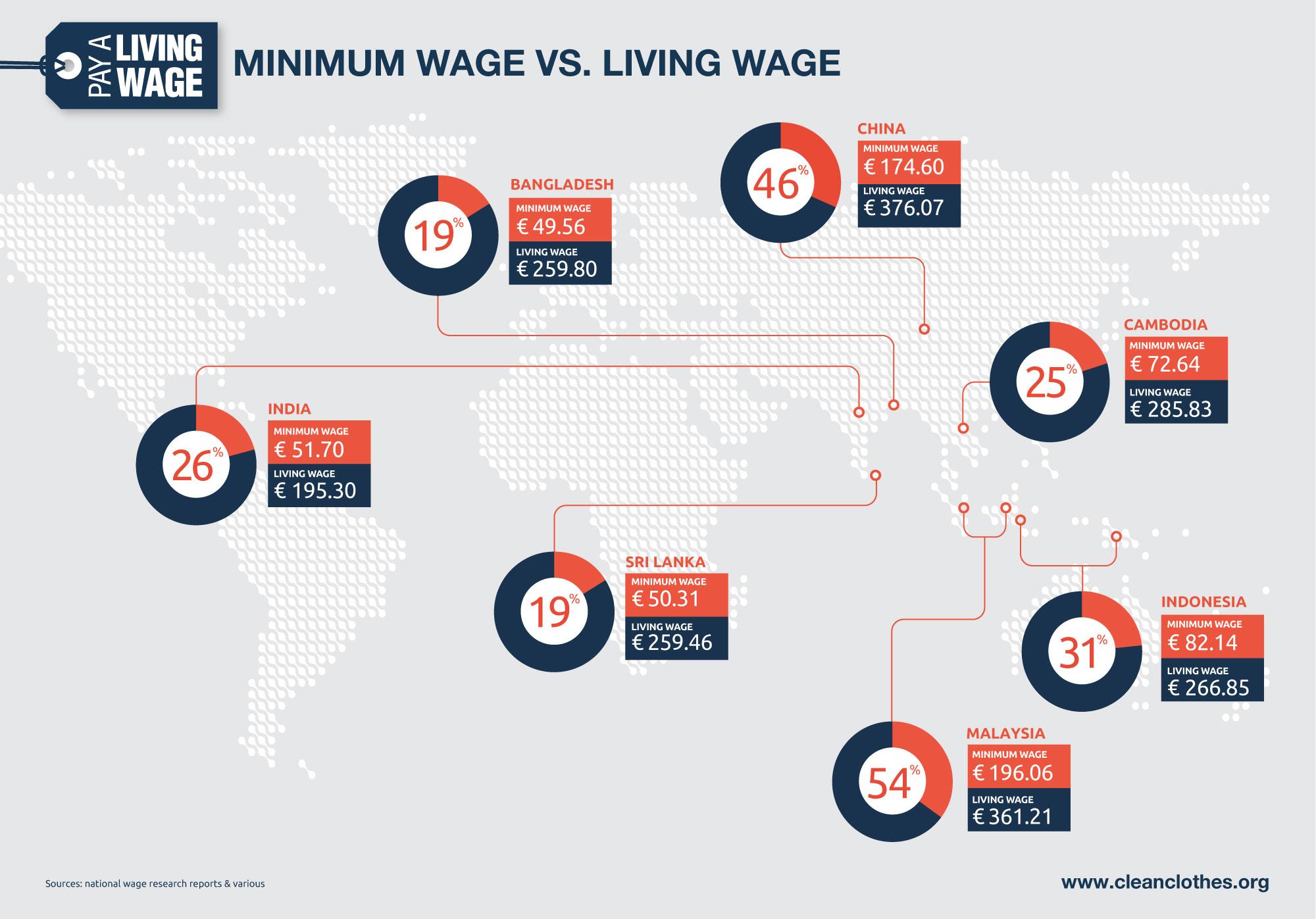 Minimum Wage vs. Living Wage