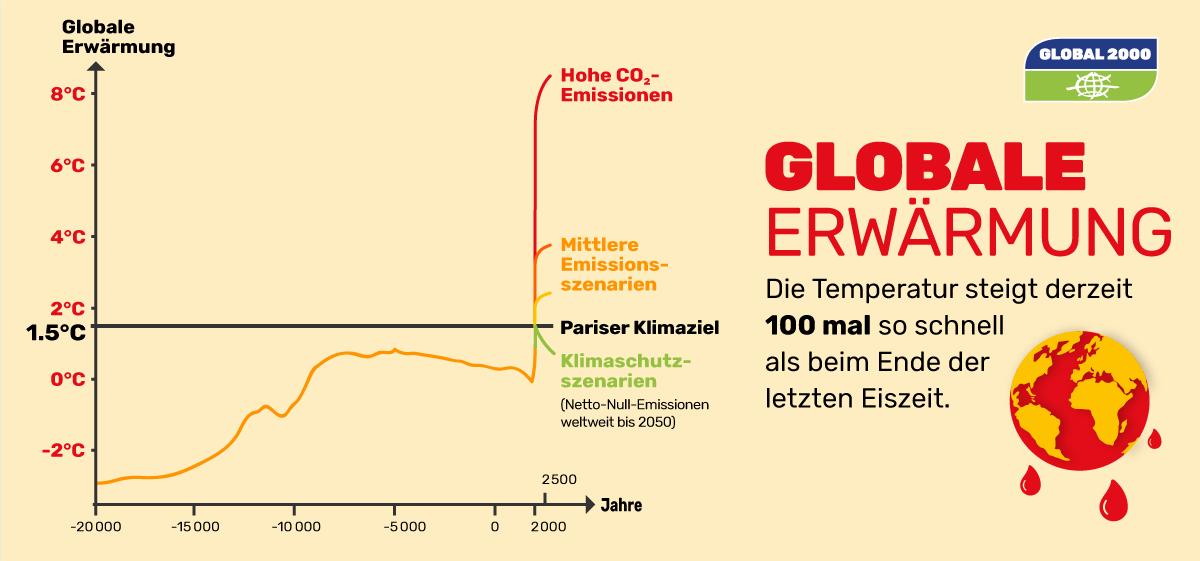 Grafik: Globale Erwärmung über die letzten 22.000 Jahre