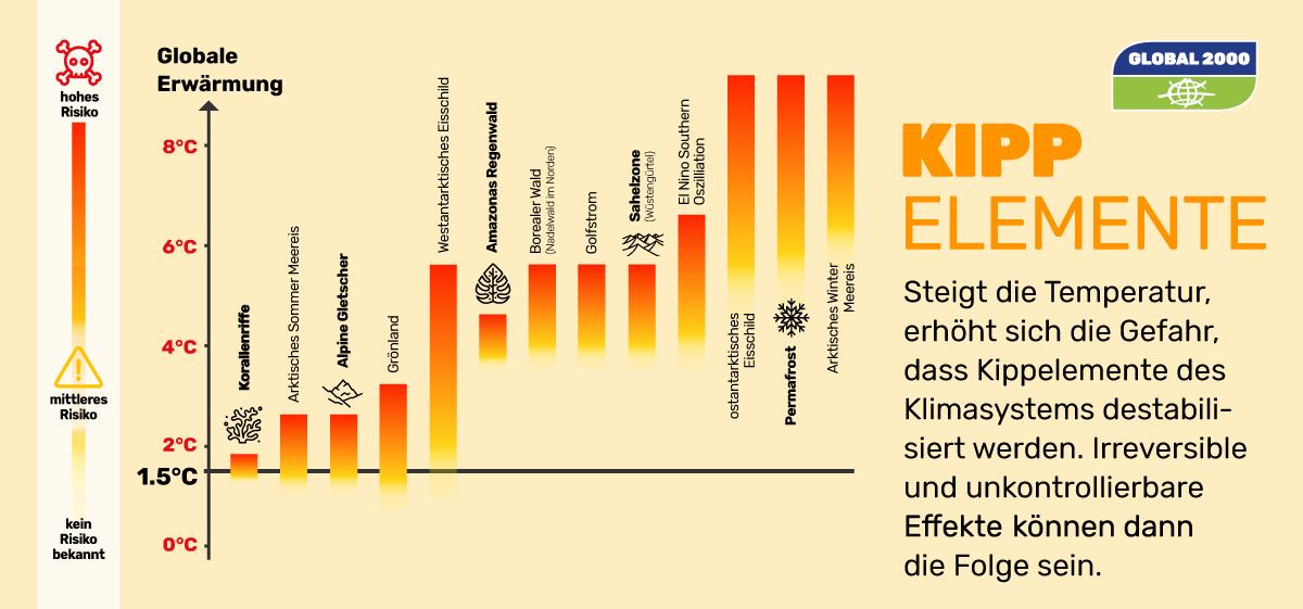 Grafik: Kippelemente des globalen Klimasystems