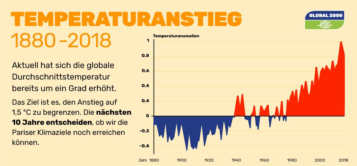 Grafik: Anstieg der Durchschnittstemperatur seit 1880