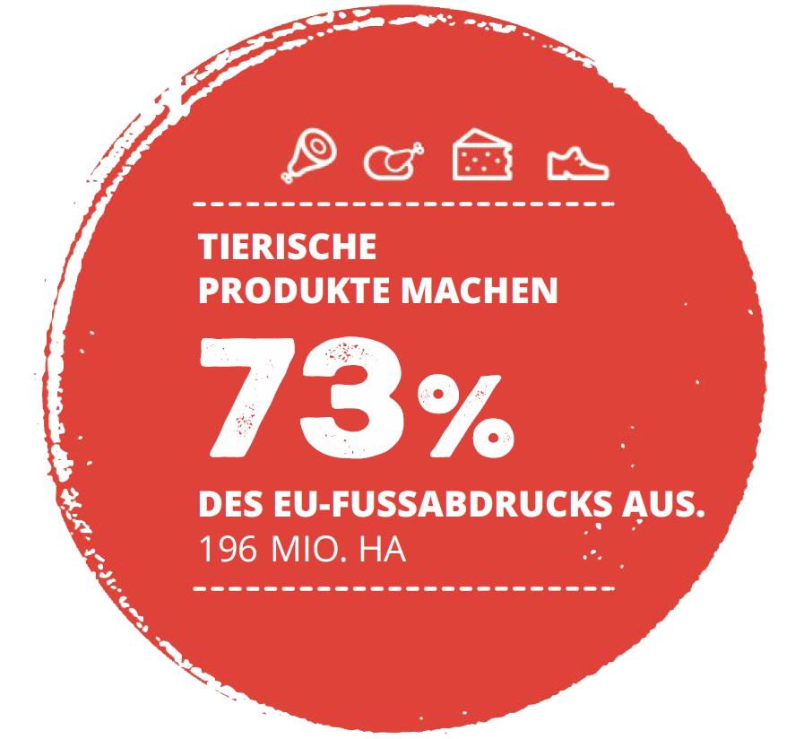 Tierische Produkte machen 73% des EU-Land-Fußabdruckes aus