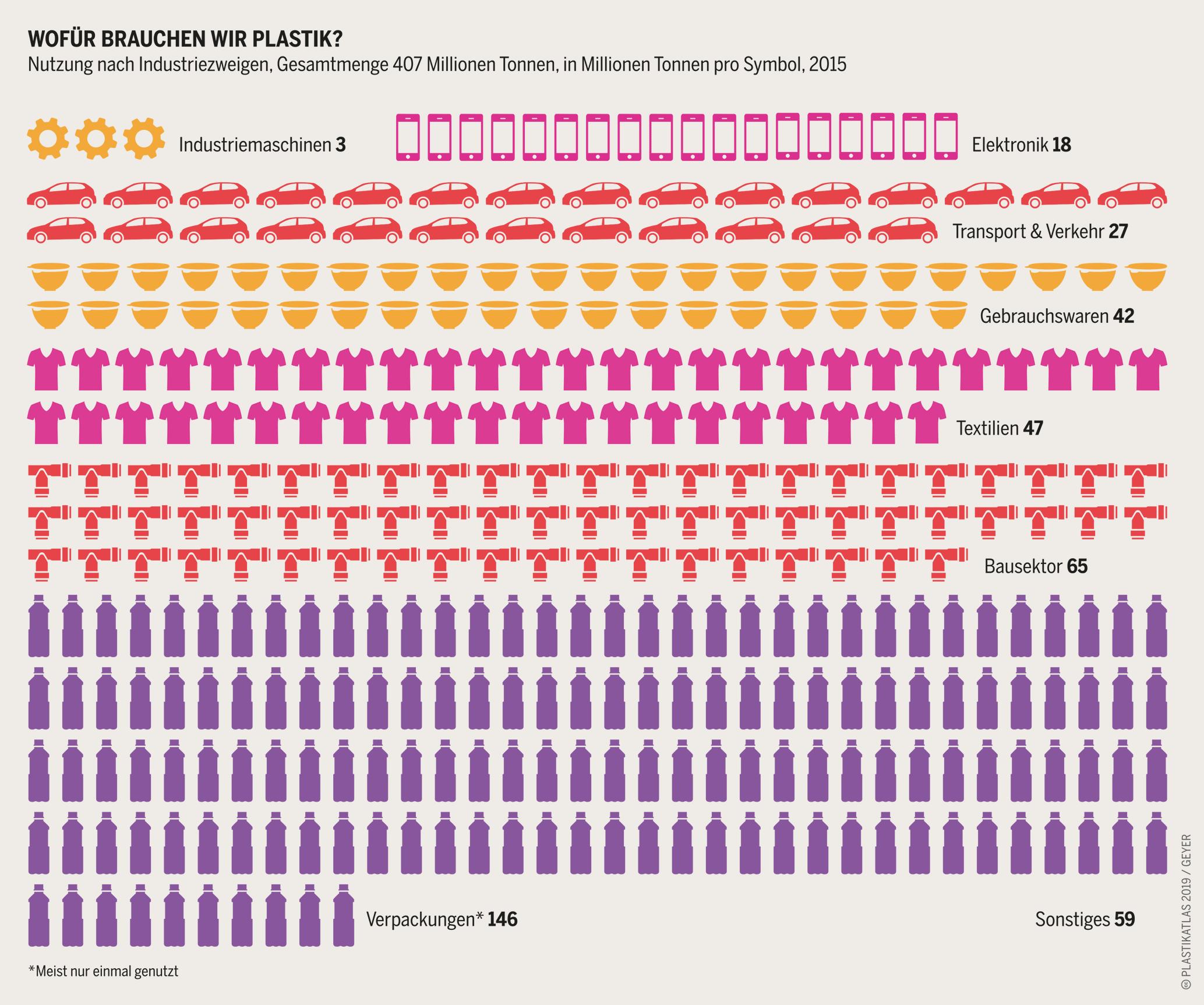 Grafik: Wofür brauchen wir Plastik?